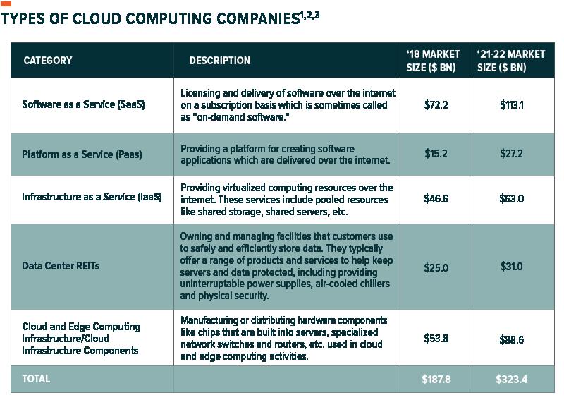 cloud-computing-market-size