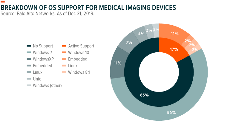Breakdown of OS support for Medical Imaging Devices