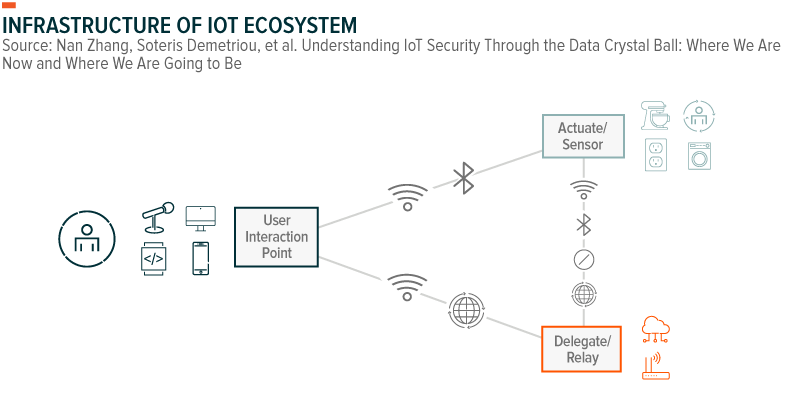Infrastructure of IoT Ecosystem