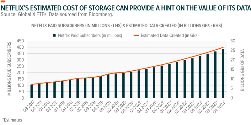 Netflix's estimated cost of storage can provide a hint on the value of its data