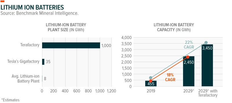 Lithium Ion Battery Plant Size and Capacity