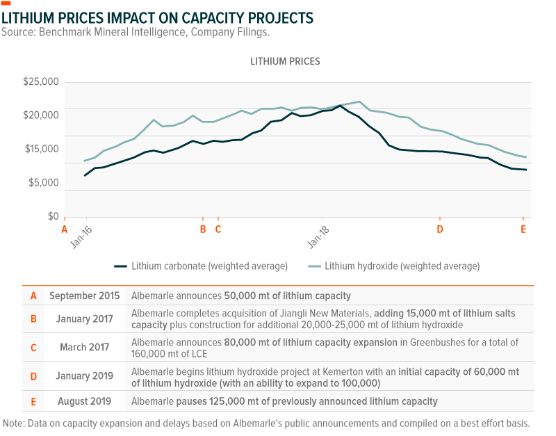 Lithium Prices Impact on Capacity Projects