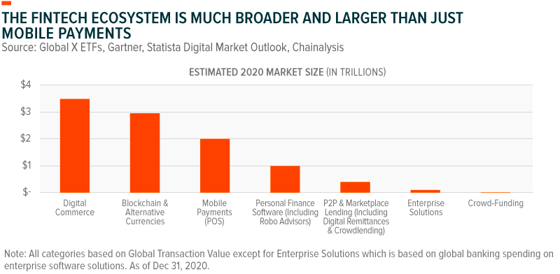 The FinTech ecosystem is much broader and larger than just mobile payments