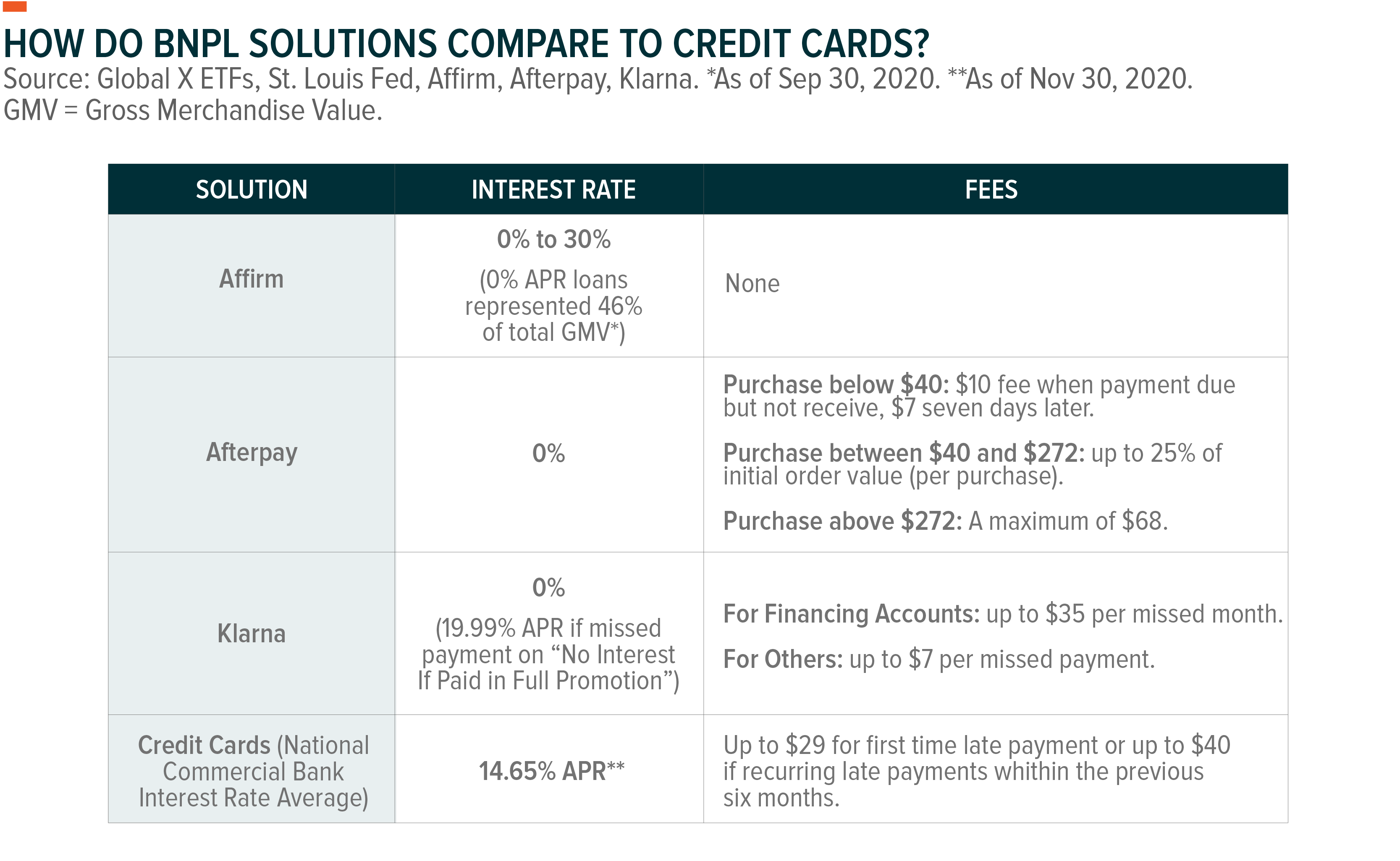 How do BNPL solutions compare to credit cards?
