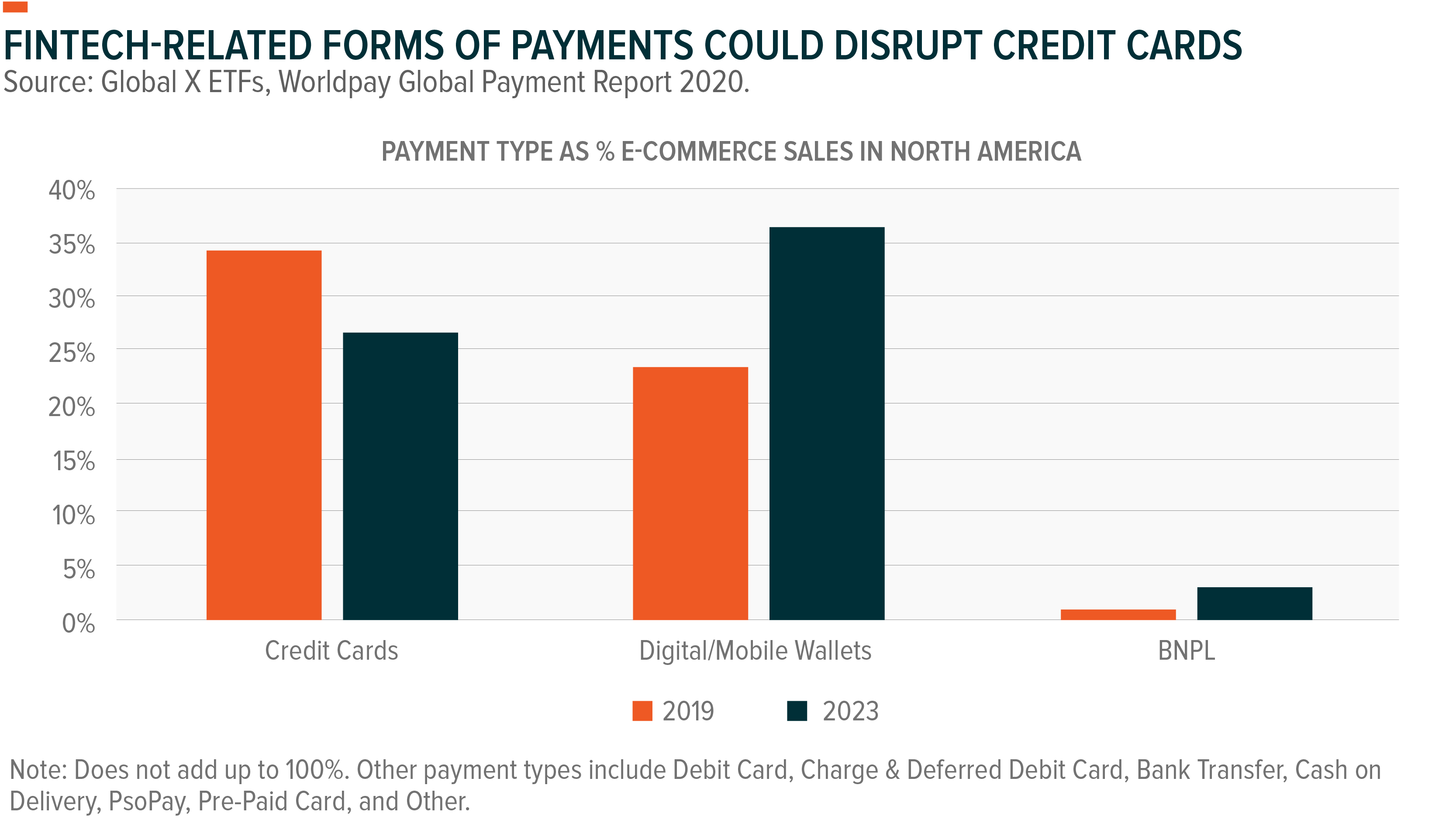 FinTech-Related Forms of Payments Could Disrupt Credit Cards
