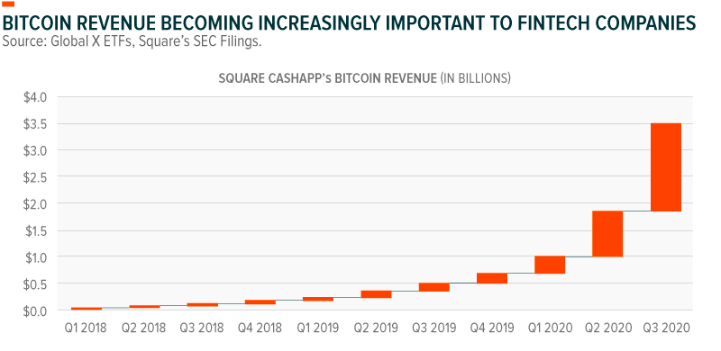 Bitcoin revenue becoming increasingly important to FinTech companies