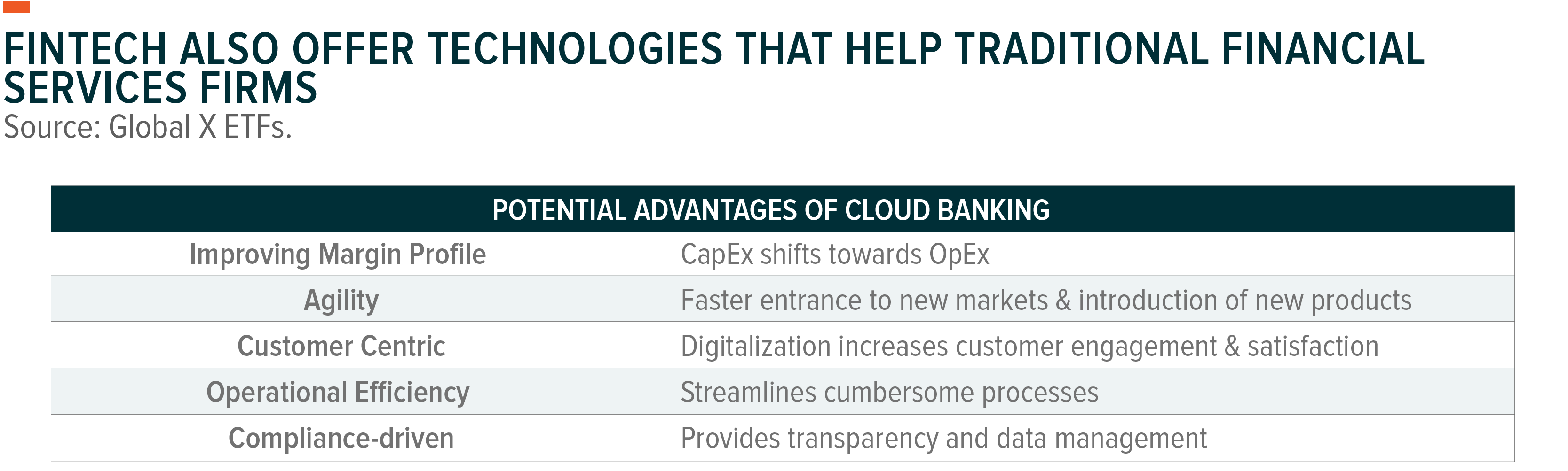 FinTech Offer Technologies That Help Traditional Financial Services Firms